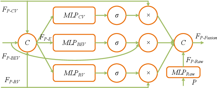 Figure 4 for Multi-View Adaptive Fusion Network for 3D Object Detection