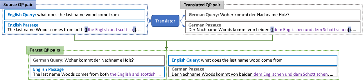 Figure 3 for Enhancing Answer Boundary Detection for Multilingual Machine Reading Comprehension