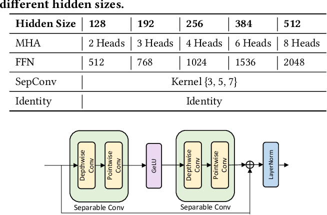 Figure 1 for NAS-BERT: Task-Agnostic and Adaptive-Size BERT Compression with Neural Architecture Search