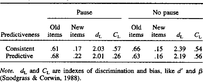 Table 1 from The discrepancy-attribution hypothesis: II