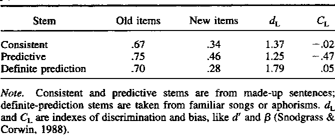 Table 2 from The discrepancy-attribution hypothesis: II