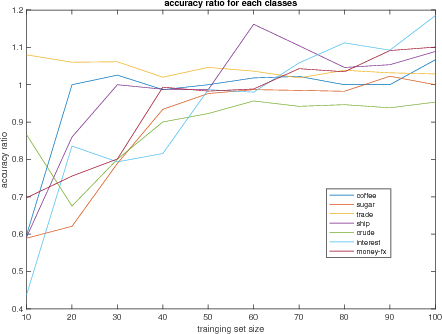 Figure 3 for Centroid estimation based on symmetric KL divergence for Multinomial text classification problem