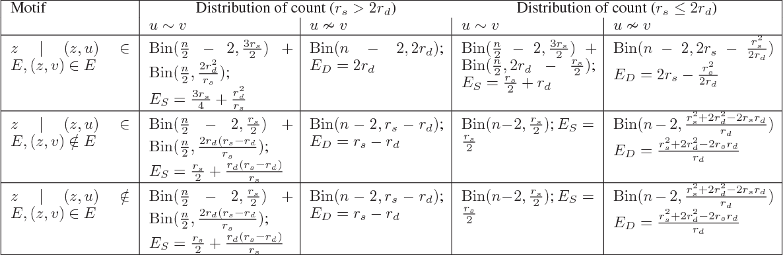 Figure 4 for The Geometric Block Model