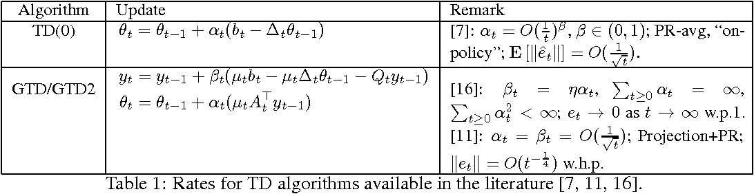 Figure 1 for Linear Stochastic Approximation: Constant Step-Size and Iterate Averaging