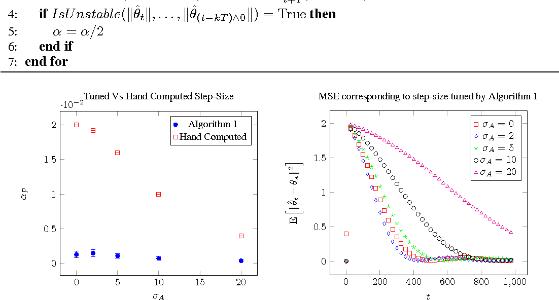Figure 2 for Linear Stochastic Approximation: Constant Step-Size and Iterate Averaging