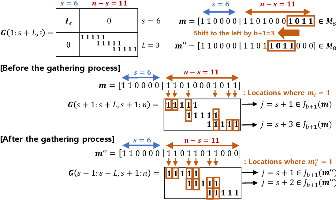 Figure 2 for Election Coding for Distributed Learning: Protecting SignSGD against Byzantine Attacks