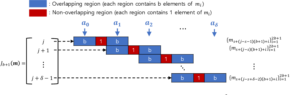 Figure 3 for Election Coding for Distributed Learning: Protecting SignSGD against Byzantine Attacks