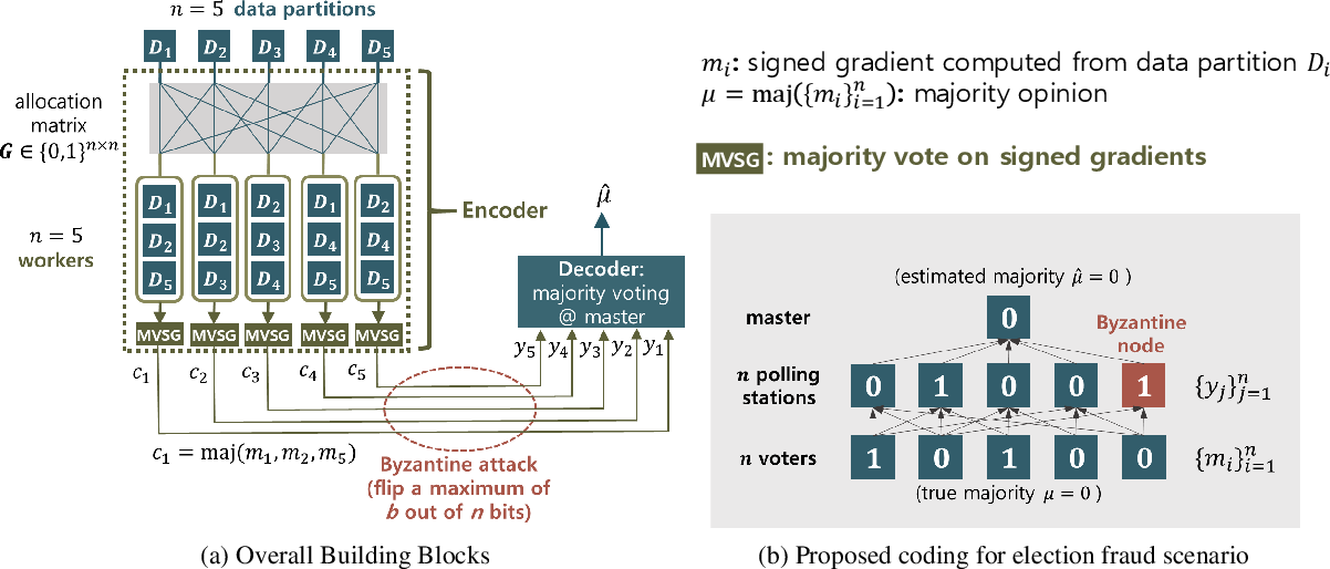 Figure 1 for Election Coding for Distributed Learning: Protecting SignSGD against Byzantine Attacks