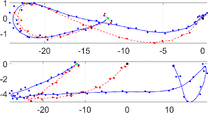 Figure 3 for Learning Stabilizable Dynamical Systems via Control Contraction Metrics