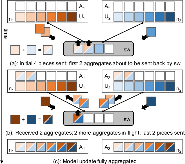 Figure 2 for Scaling Distributed Machine Learning with In-Network Aggregation