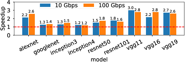 Figure 4 for Scaling Distributed Machine Learning with In-Network Aggregation