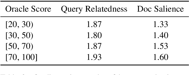 Figure 4 for Transforming Wikipedia into Augmented Data for Query-Focused Summarization