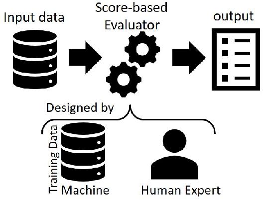 Figure 1 for Responsible Scoring Mechanisms Through Function Sampling