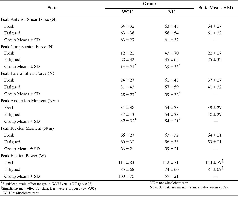Table 6. Shoulder joint kinetics.