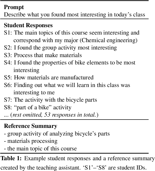 Figure 1 for Automatic Summarization of Student Course Feedback