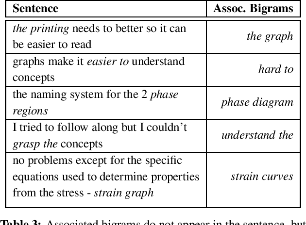 Figure 3 for Automatic Summarization of Student Course Feedback