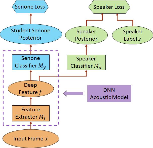 Figure 1 for Speaker-Invariant Training via Adversarial Learning