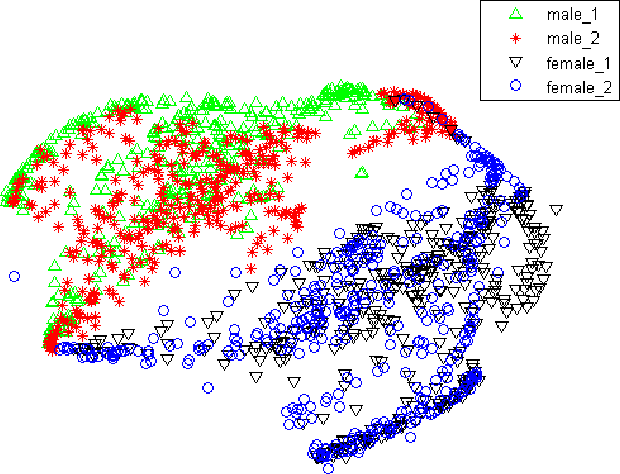 Figure 3 for Speaker-Invariant Training via Adversarial Learning
