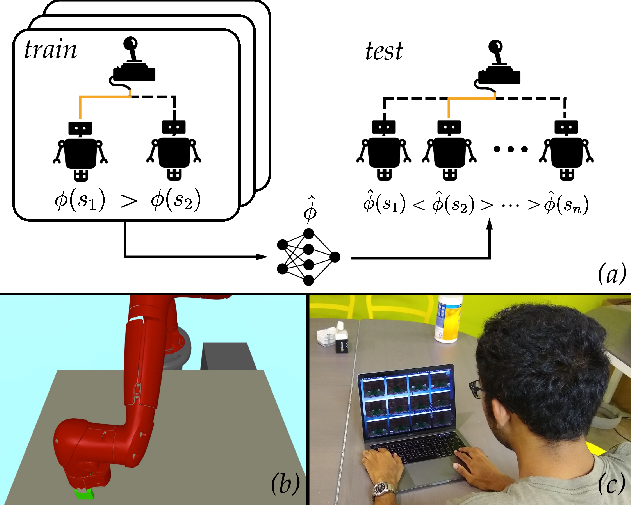 Figure 1 for Scaled Autonomy: Enabling Human Operators to Control Robot Fleets