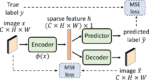 Figure 1 for Efficient Subsampling for Generating High-Quality Images from Conditional Generative Adversarial Networks