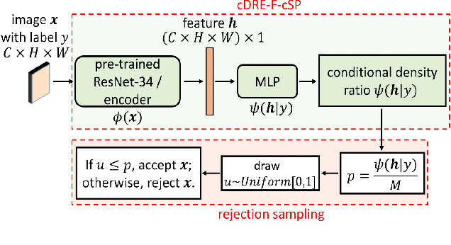 Figure 2 for Efficient Subsampling for Generating High-Quality Images from Conditional Generative Adversarial Networks