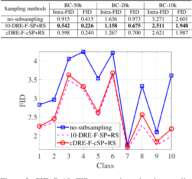 Figure 4 for Efficient Subsampling for Generating High-Quality Images from Conditional Generative Adversarial Networks