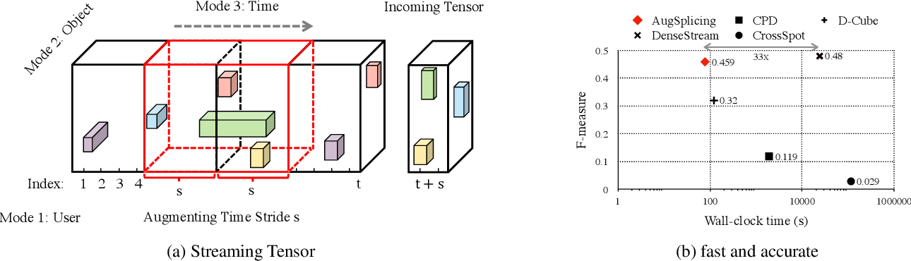 Figure 1 for AugSplicing: Synchronized Behavior Detection in Streaming Tensors