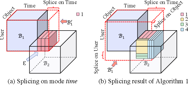 Figure 2 for AugSplicing: Synchronized Behavior Detection in Streaming Tensors