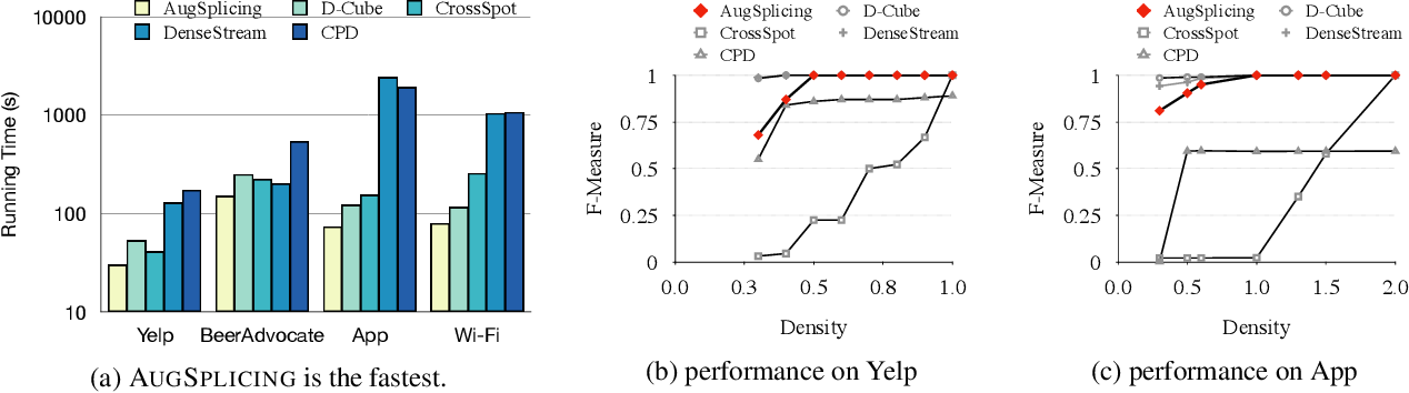 Figure 3 for AugSplicing: Synchronized Behavior Detection in Streaming Tensors
