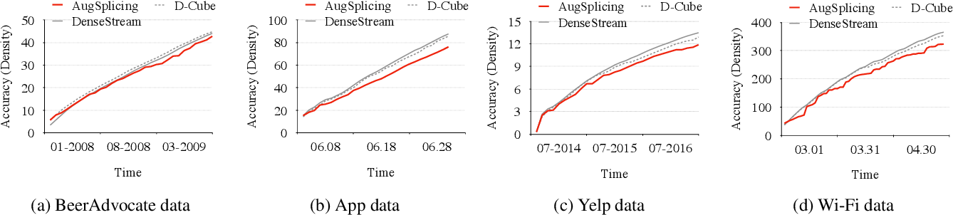 Figure 4 for AugSplicing: Synchronized Behavior Detection in Streaming Tensors
