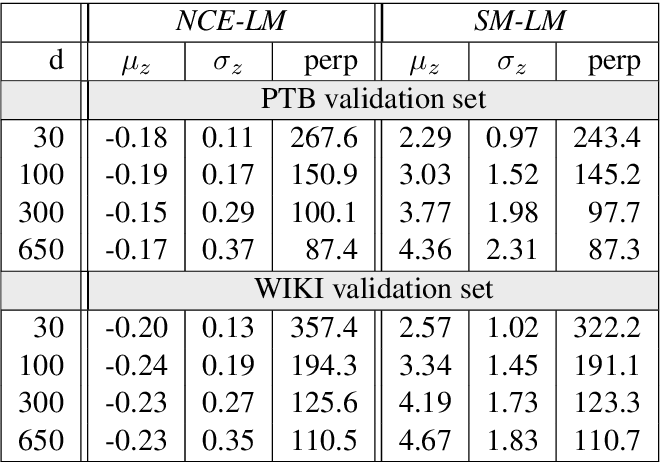 Figure 1 for Self-Normalization Properties of Language Modeling
