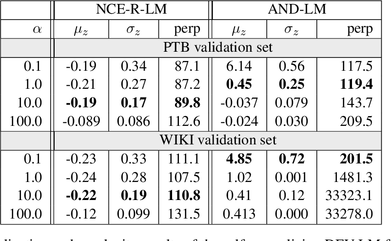 Figure 4 for Self-Normalization Properties of Language Modeling