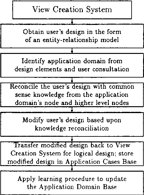 Figure 2 from Database Design with Common Sense Business