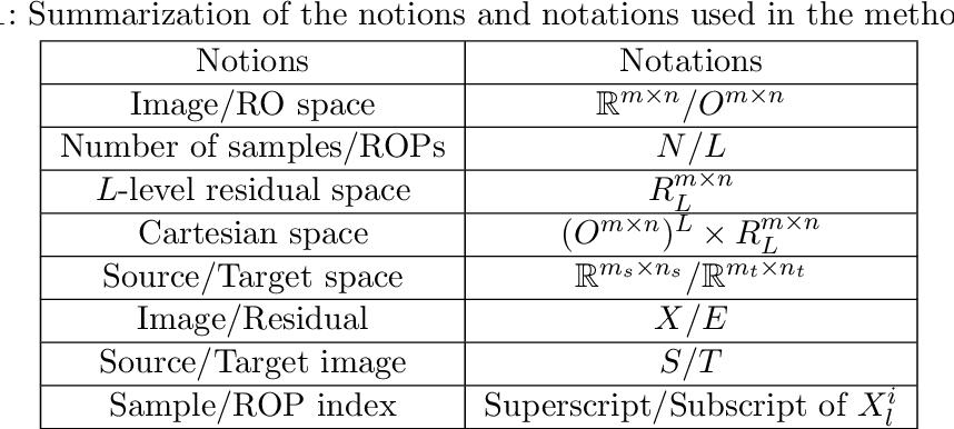 Figure 2 for Rank-One Network: An Effective Framework for Image Restoration