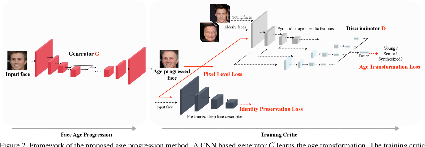 Figure 3 for Learning Face Age Progression: A Pyramid Architecture of GANs