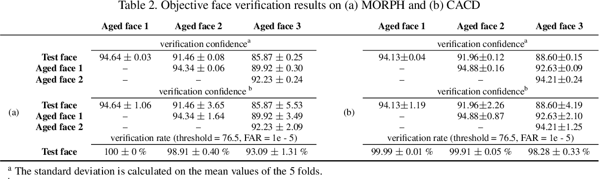 Figure 4 for Learning Face Age Progression: A Pyramid Architecture of GANs