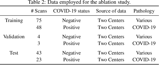 Figure 4 for Explainable-by-design Semi-Supervised Representation Learning for COVID-19 Diagnosis from CT Imaging