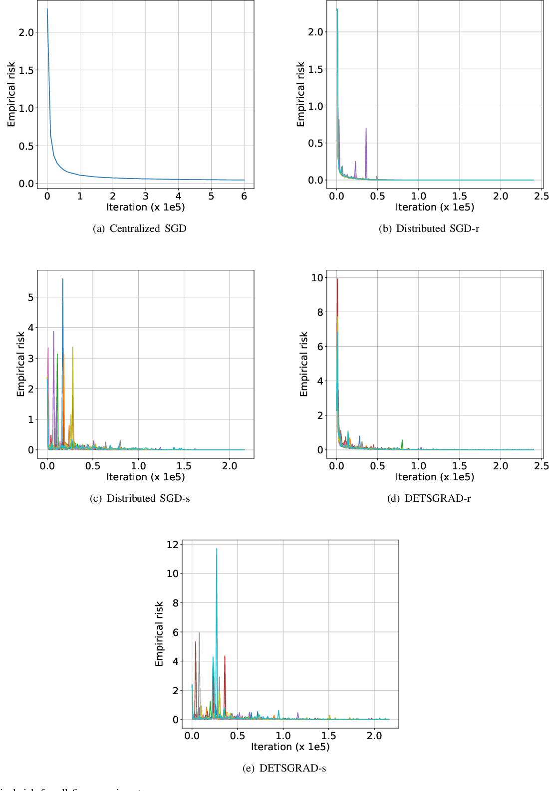 Figure 2 for Distributed Deep Learning with Event-Triggered Communication