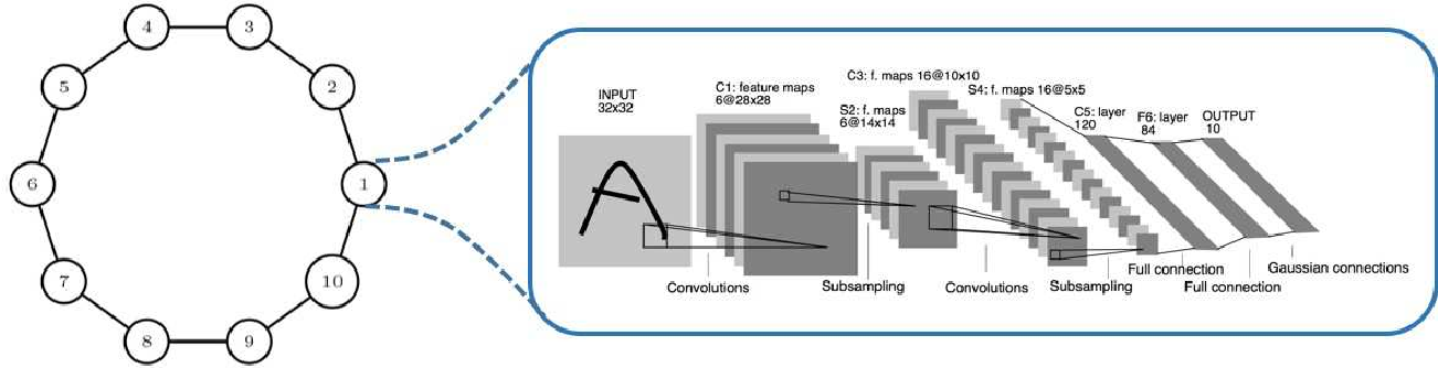Figure 1 for Distributed Deep Learning with Event-Triggered Communication