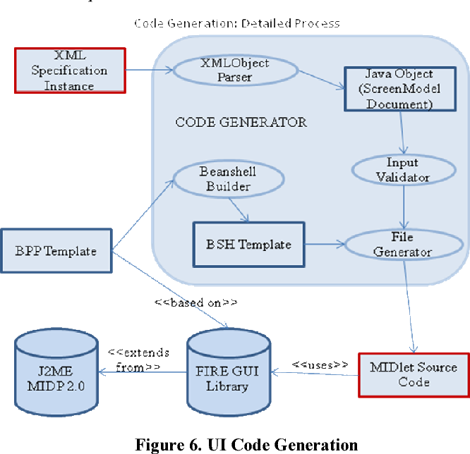PDF] XML , Template-Based GUI Code Generation for Mobile