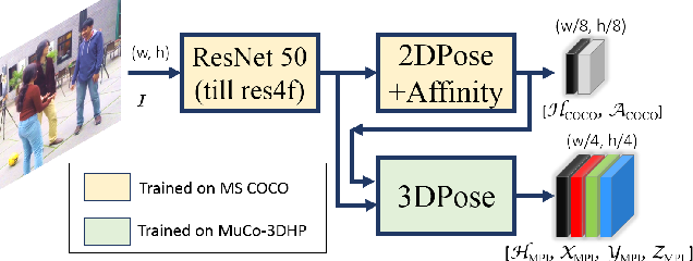 Figure 2 for Single-Shot Multi-Person 3D Pose Estimation From Monocular RGB