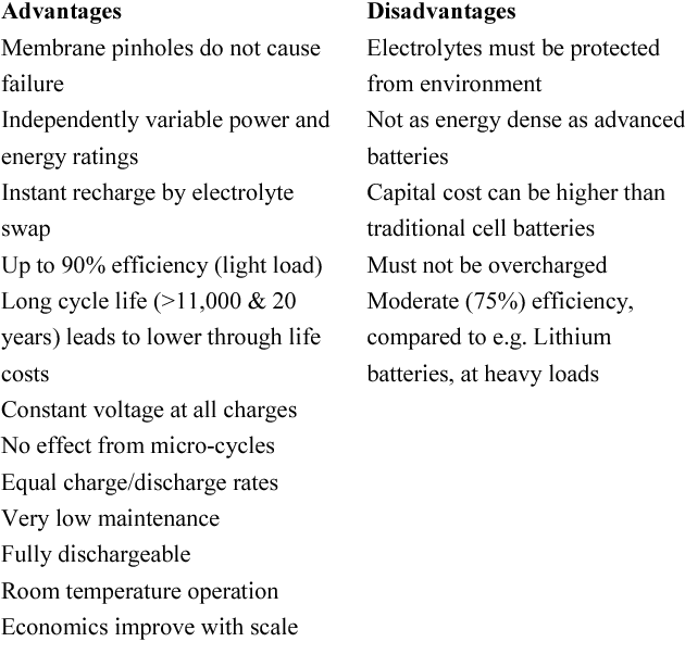 Table 1 from Frequency control using Vanadium redox flow batteries