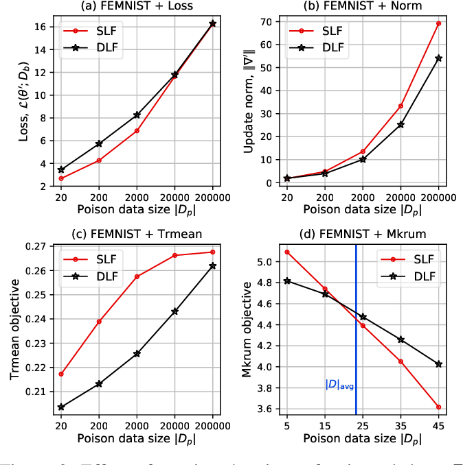 Figure 4 for Back to the Drawing Board: A Critical Evaluation of Poisoning Attacks on Federated Learning