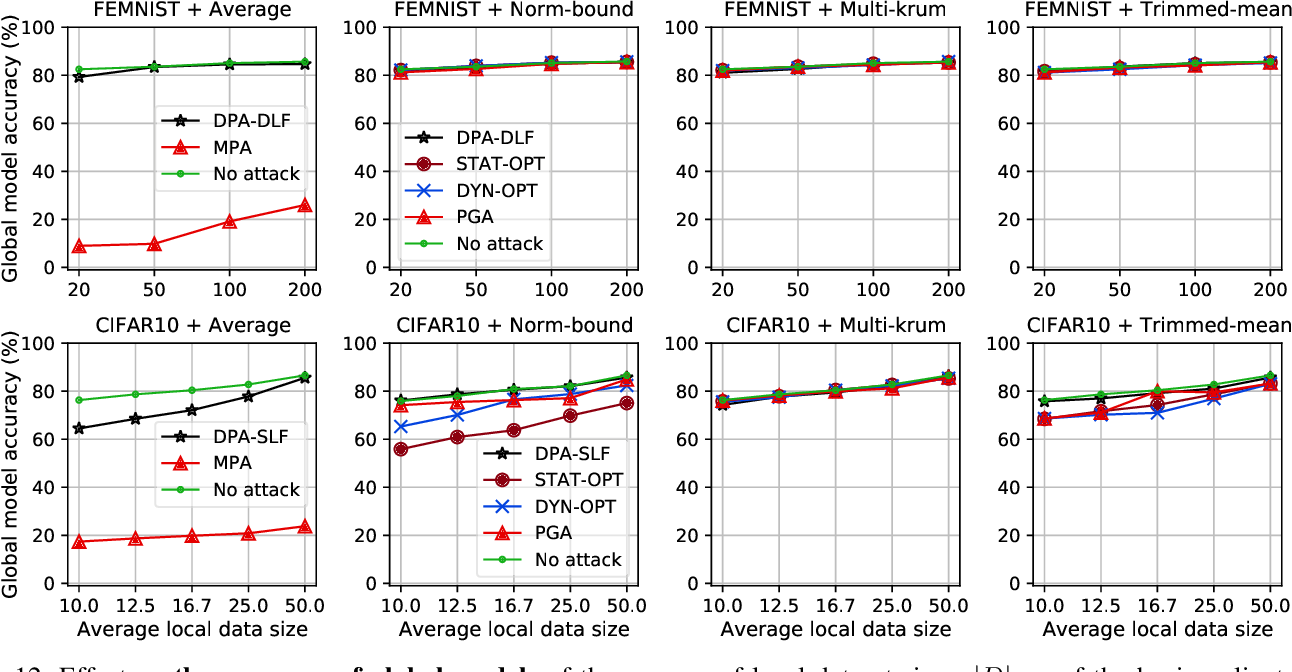 Figure 3 for Back to the Drawing Board: A Critical Evaluation of Poisoning Attacks on Federated Learning