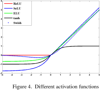 Figure 4 for A Comparison of 1-D and 2-D Deep Convolutional Neural Networks in ECG Classification