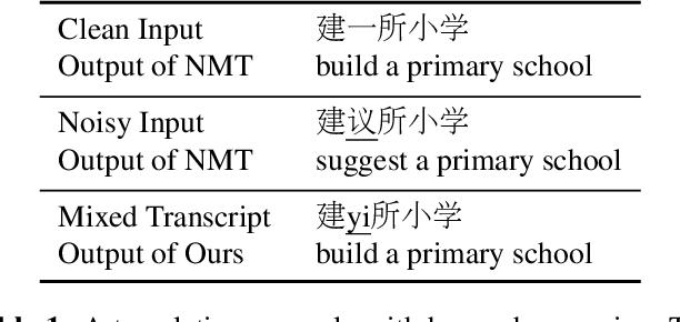 Figure 1 for Modeling Homophone Noise for Robust Neural Machine Translation