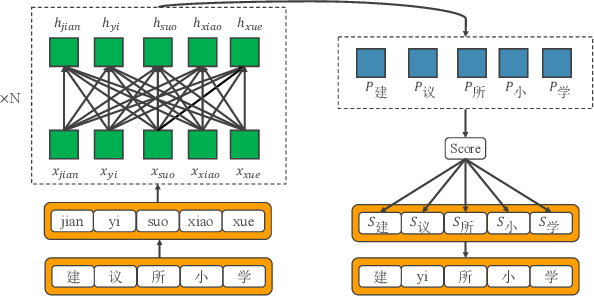 Figure 2 for Modeling Homophone Noise for Robust Neural Machine Translation