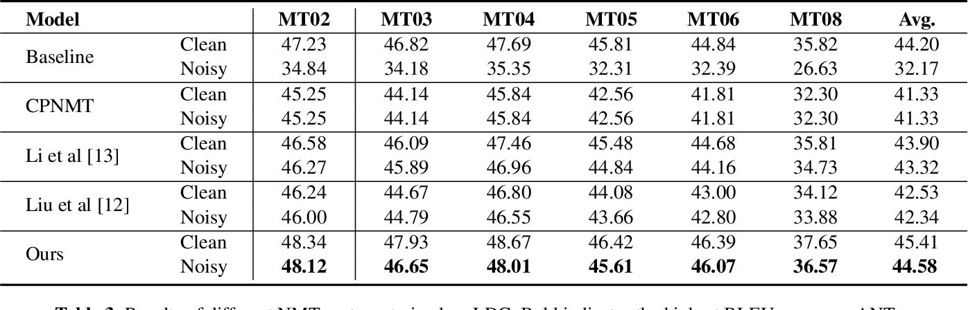 Figure 4 for Modeling Homophone Noise for Robust Neural Machine Translation