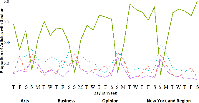 Figure 1 for Seasonal Averaged One-Dependence Estimators: A Novel Algorithm to Address Seasonal Concept Drift in High-Dimensional Stream Classification