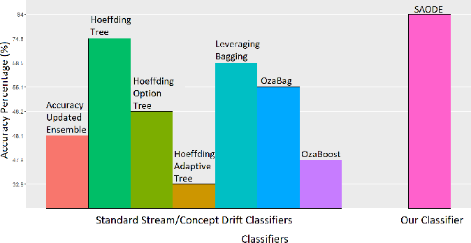 Figure 3 for Seasonal Averaged One-Dependence Estimators: A Novel Algorithm to Address Seasonal Concept Drift in High-Dimensional Stream Classification